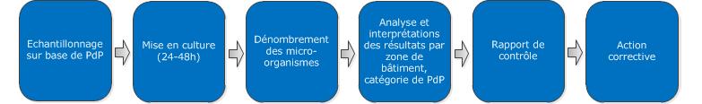 BacterioProgressControl